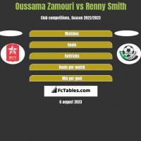 Oussama Zamouri vs Renny Smith h2h player stats