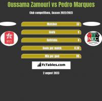 Oussama Zamouri vs Pedro Marques h2h player stats