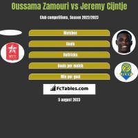 Oussama Zamouri vs Jeremy Cijntje h2h player stats