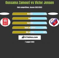 Oussama Zamouri vs Victor Jensen h2h player stats