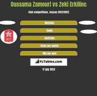 Oussama Zamouri vs Zeki Erkilinc h2h player stats