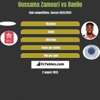 Oussama Zamouri vs Danilo h2h player stats