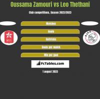 Oussama Zamouri vs Leo Thethani h2h player stats