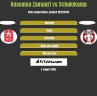 Oussama Zamouri vs Schalekamp h2h player stats