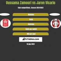 Oussama Zamouri vs Jaron Vicario h2h player stats