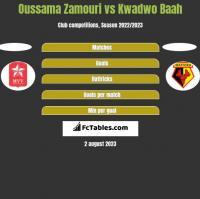 Oussama Zamouri vs Kwadwo Baah h2h player stats
