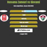 Oussama Zamouri vs Giovanni h2h player stats