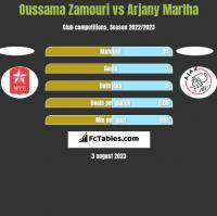 Oussama Zamouri vs Arjany Martha h2h player stats