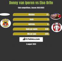 Donny van Iperen vs Elso Brito h2h player stats