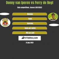 Donny van Iperen vs Ferry de Regt h2h player stats