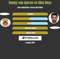 Donny van Iperen vs Gino Bosz h2h player stats