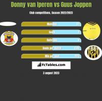 Donny van Iperen vs Guus Joppen h2h player stats