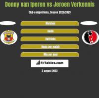 Donny van Iperen vs Jeroen Verkennis h2h player stats