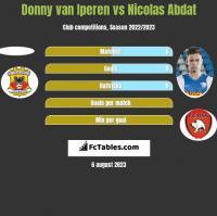 Donny van Iperen vs Nicolas Abdat h2h player stats