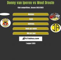 Donny van Iperen vs Wout Droste h2h player stats