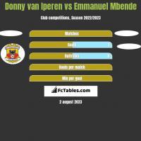 Donny van Iperen vs Emmanuel Mbende h2h player stats