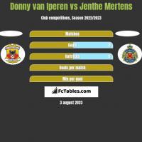 Donny van Iperen vs Jenthe Mertens h2h player stats
