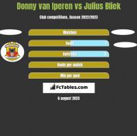 Donny van Iperen vs Julius Bliek h2h player stats