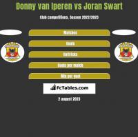Donny van Iperen vs Joran Swart h2h player stats