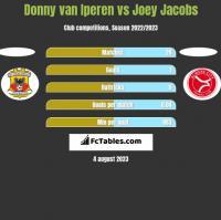 Donny van Iperen vs Joey Jacobs h2h player stats