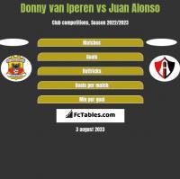 Donny van Iperen vs Juan Alonso h2h player stats