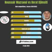 Noussair Mazraoui vs Berat Djimsiti h2h player stats