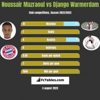 Noussair Mazraoui vs Django Warmerdam h2h player stats