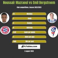 Noussair Mazraoui vs Emil Bergstroem h2h player stats