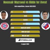 Noussair Mazraoui vs Hidde ter Avest h2h player stats