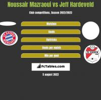 Noussair Mazraoui vs Jeff Hardeveld h2h player stats