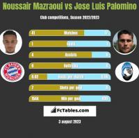 Noussair Mazraoui vs Jose Luis Palomino h2h player stats