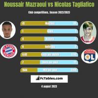 Noussair Mazraoui vs Nicolas Tagliafico h2h player stats
