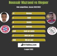Noussair Mazraoui vs Oleguer h2h player stats