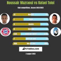 Noussair Mazraoui vs Rafael Toloi h2h player stats
