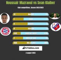 Noussair Mazraoui vs Sean Klaiber h2h player stats