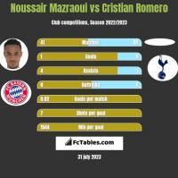 Noussair Mazraoui vs Cristian Romero h2h player stats
