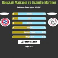 Noussair Mazraoui vs Lisandro Martinez h2h player stats
