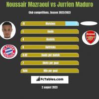 Noussair Mazraoui vs Jurrien Maduro h2h player stats