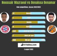 Noussair Mazraoui vs Benaissa Benamar h2h player stats