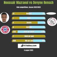Noussair Mazraoui vs Devyne Rensch h2h player stats
