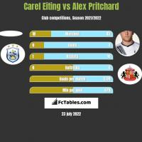 Carel Eiting vs Alex Pritchard h2h player stats