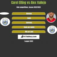 Carel Eiting vs Alex Vallejo h2h player stats