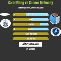 Carel Eiting vs Connor Mahoney h2h player stats