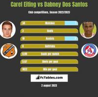 Carel Eiting vs Dabney Dos Santos h2h player stats