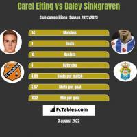 Carel Eiting vs Daley Sinkgraven h2h player stats