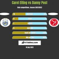 Carel Eiting vs Danny Post h2h player stats