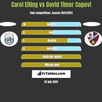Carel Eiting vs David Timor Copovi h2h player stats