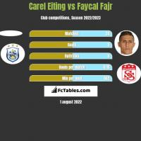 Carel Eiting vs Faycal Fajr h2h player stats