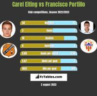 Carel Eiting vs Francisco Portillo h2h player stats