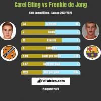 Carel Eiting vs Frenkie de Jong h2h player stats
